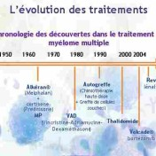 evolution-myelome